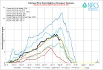Arkansas River Basin High/Low graph April 29, 2014 via the NRCS