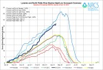 Laramie and North Platte Basin High/Low graph April 14, 2014 via the NRCS