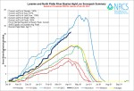 Laramie and North Platte Basin High/Low graph April 8, 2014 via the NRCS