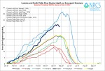 Laramie and North Platte Basin High/Low graph April 24, 2014 via the NRCS