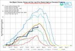 San Miguel, Dolores, Animas and San Juan Basin High/Low graph April 1, 2014 via the NRCS