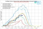 San Miguel, Dolores, Animas, and San Juan Basin High/Low graph April 8, 2014 via the NRCS