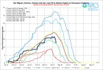 San Miguel, Dolores, Animas, and San Juan Basin High/Low graph April 15, 2014 via the NRCS