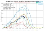 San Miguel, Dolores, Animas, San Juan Basin High/Low graph April 17, 2014 via the NRCS