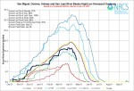 San Miguel, Dolores, Animas, and San Juan Basin High/Low graph April 24, 2014 via the NRCS