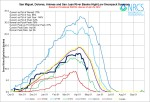 San Miguel, Dolores, Animas, and San Juan Basin High/Low graph April 29, 2014 via the NRCS