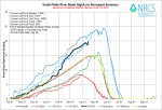 South Platte River Basin High/Low graph April 14, 2014 via the NRCS