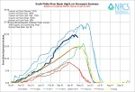South Platte River Basin High/Low graph April 24, 2014 via the NRCS