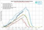Upper Colorado River Basin High/Low graph April 8, 2014 via the NRCS