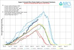 Upper  Colorado River Basin High/Low graph April 3, 2014 via the NRCS