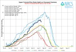 Upper Colorado River Basin High/Low graph April 14, 2014 via the NRCS