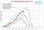 Upper Colorado River Basin High/Low graph April 15, 2014 via the NRCS