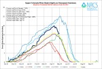 Upper Colorado River Basin High/Low graph April 29, 2014 via the NRCS