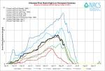 Arkansas River Basin High/Low graph May 13, 2014 via the NRCS