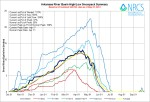 Arkansas River Basin High/Low graph May 27, 2014 via the NRCS