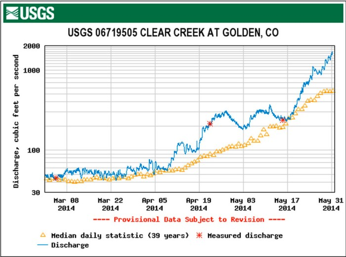 Clear Creek at Golden gage May 31, 2014 via the USGS