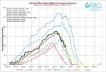 Gunnison River Basin High/Low graph May 13, 2014 via the NRCS