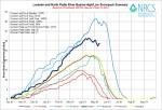 Laramie and North Platte Basin High/Low graph May 13, 2014 via the NRCS