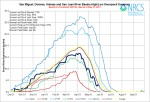 San Miguel, Dolores, Animas, and San Juan Basin High/Low graph May 27, 2014 via the NRCS