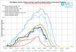 San Miguel, Dolores, Animas, and San Juan Basin High/Low graph May 13, 2014 via the NRCS