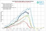South Platte River Basin High/Low graph May 13, 2014 via the NRCS