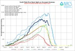 South Platte River Basin High/Low graph May 27, 2014 via the NRCS
