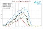 Statewide Basin High/Low graph May 29, 2014 via the NRCS