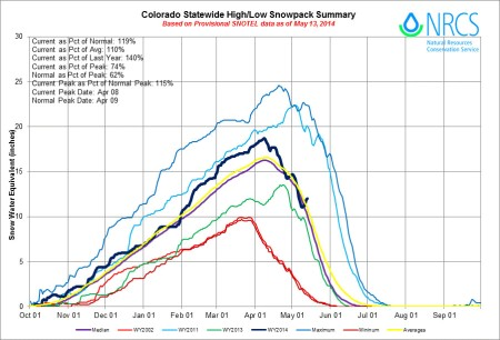 Statewide Basin High/Low graph May 13, 2014