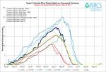 Upper Colorado River Basin High/Low graph May 13, 2014 via the NRCS