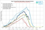 Upper Colorado River Basin High/Low graph May 27, 2014 via the NRCS