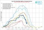 Upper Rio Grande River Basin High/Low graph May 13, 2014 via the NRCS
