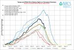 Yampa and White Basin High/Low graph May 13, 2014 via the NRCS