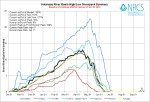 Arkansas River Basin High/Low graph June 10, 2014 via the NRCS