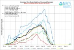Arkansas River Basin High/Low graph June 26, 2014 via the NRCS