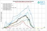 Arkansas River Basin High/Low graph June 26, 2014 via the NRCS