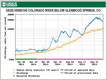 coloradoriverbelowglenwoodsprings05092014