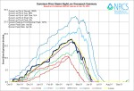 Gunnison River Basin High/Low graph June 10, 2014 via the NRCS