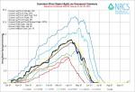 Gunnison River Basin High/Low graph June 26, 2014 via the NRCS