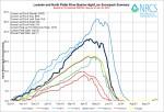 Laramie and North Platte Basin High/Low graph June 26, 2014 via the NRCS