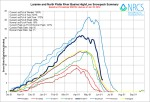 Laramie and North Platte Basin High/Low graph June 10, 2014 via the NRCS