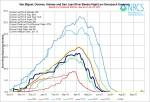 San Miguel, Dolores, Animas, and San Juan Basin High/Low graph June 26, 2014 via the NRCS