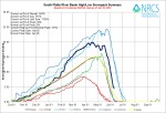 South Platte River Basin High/Low graph June 10, 2014 via the NRCS