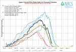 Upper Colorado River Basin High/Low graph June 10. 2014 via the NRCS