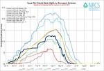 Upper Rio Grande River Basin High/Low graph June 26, 2014 via the NRCS