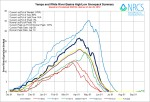 Yampa and White Basin High/Low graph June 26, 2014 via the NRCS