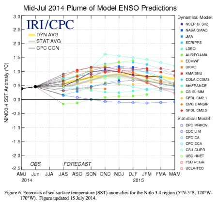 Mid-July 2014 plume of model ENSO predictions via the Climate Prediction Center