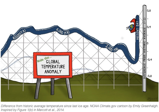 Ride the global temperature anomaly -- NOAA September 2014