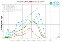 Arkansas River Basin High/Low Graph October 28, 2014 via the NRCS