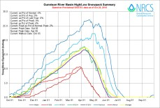 Gunnison River Basin High/Low graph October 28, 2014 via the NRCS