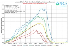 Laramie and North Platte River Basin High/Low graph October 28, 2014 via the NRCS